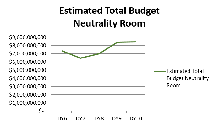 Waiver Budget Neutrality: What does it mean for new waiver initiatives?
